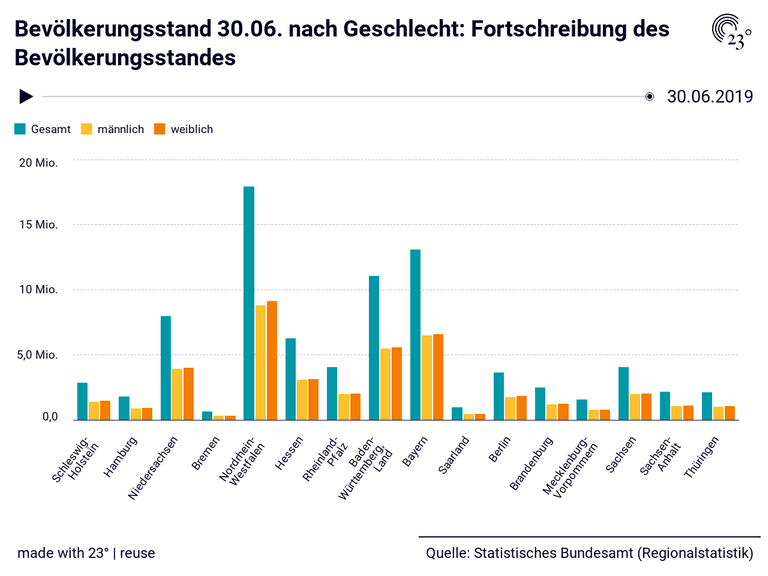 Bevölkerungsstand 30.06. nach Geschlecht: Fortschreibung des Bevölkerungsstandes