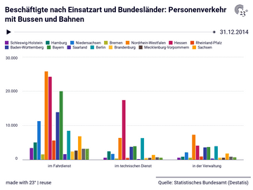 Beschäftigte nach Einsatzart und Bundesländer: Personenverkehr mit Bussen und Bahnen