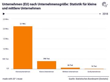 Unternehmen (EU) nach Unternehmensgröße: Statistik für kleine und mittlere Unternehmen