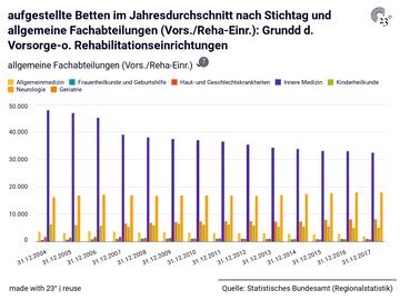 aufgestellte Betten im Jahresdurchschnitt nach Stichtag und allgemeine Fachabteilungen (Vors./Reha-Einr.): Grundd d. Vorsorge-o. Rehabilitationseinrichtungen