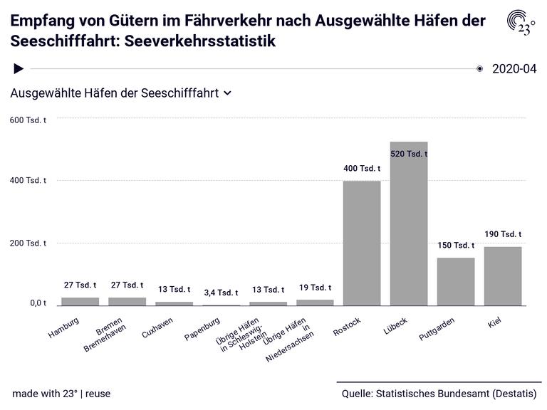 Empfang von Gütern im Fährverkehr nach Ausgewählte Häfen der Seeschifffahrt: Seeverkehrsstatistik