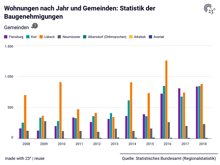 Wohnungen nach Jahr und Gemeinden: Statistik der Baugenehmigungen