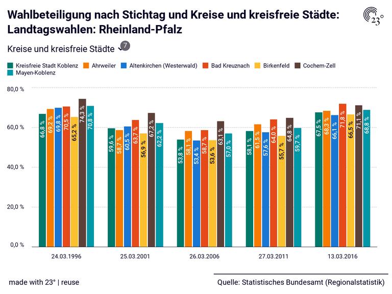 Wahlbeteiligung nach Stichtag und Kreise und kreisfreie Städte: Landtagswahlen: Rheinland-Pfalz