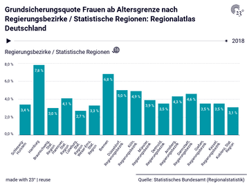 Grundsicherungsquote Frauen ab Altersgrenze nach Regierungsbezirke / Statistische Regionen: Regionalatlas Deutschland