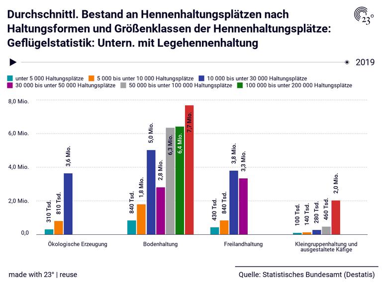 Durchschnittl. Bestand an Hennenhaltungsplätzen nach Haltungsformen und Größenklassen der Hennenhaltungsplätze: Geflügelstatistik: Untern. mit Legehennenhaltung