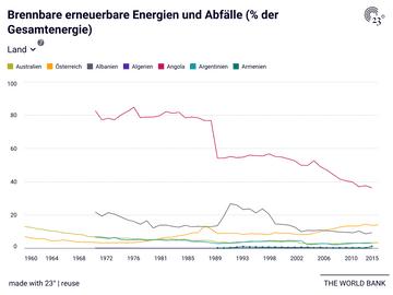 Brennbare erneuerbare Energien und Abfälle (% der Gesamtenergie)