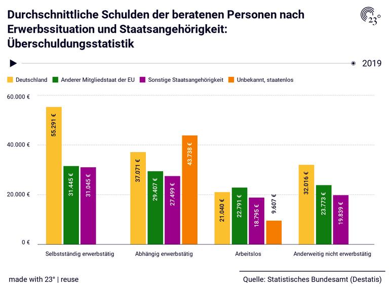 Durchschnittliche Schulden der beratenen Personen nach Erwerbssituation und Staatsangehörigkeit: Überschuldungsstatistik