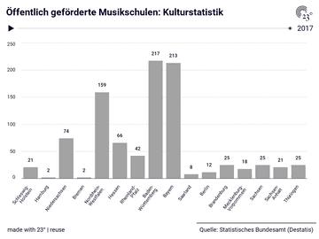 Öffentlich geförderte Musikschulen: Kulturstatistik