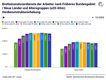 Bruttomonatsverdienste der Arbeiter nach Früheres Bundesgebiet / Neue Länder und Altersgruppen (u20-60m): Verdienststrukturerhebung