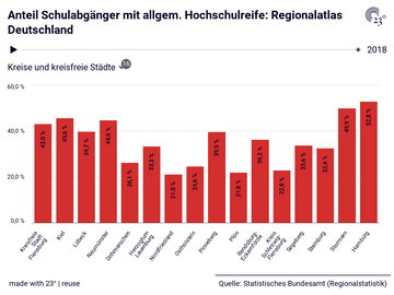 Anteil Schulabgänger mit allgem. Hochschulreife: Regionalatlas Deutschland