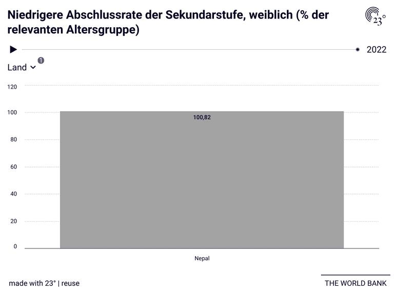 Niedrigere Abschlussrate der Sekundarstufe, weiblich (% der relevanten Altersgruppe)