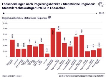 Ehescheidungen nach Regierungsbezirke / Statistische Regionen: Statistik rechtskräftiger Urteile in Ehesachen