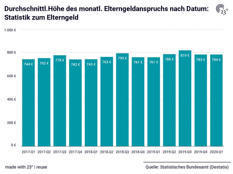 Durchschnittl.Höhe des monatl. Elterngeldanspruchs nach Datum: Statistik zum Elterngeld
