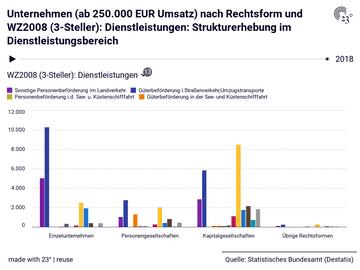 Unternehmen (ab 250.000 EUR Umsatz) nach Rechtsform und WZ2008 (3-Steller): Dienstleistungen: Strukturerhebung im Dienstleistungsbereich