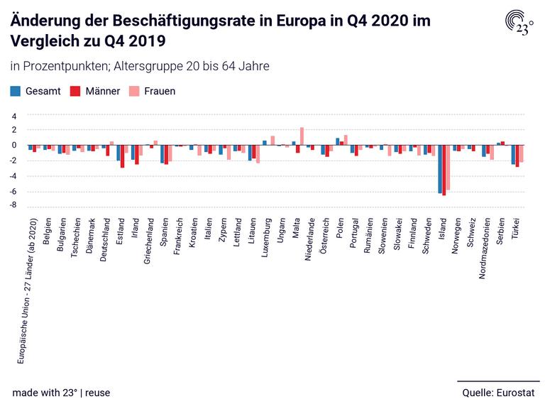 Änderung der Beschäftigungsrate in Europa in Q4 2020 im Vergleich zu Q4 2019