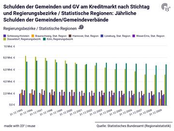 Schulden der Gemeinden und GV am Kreditmarkt nach Stichtag und Regierungsbezirke / Statistische Regionen: Jährliche Schulden der Gemeinden/Gemeindeverbände