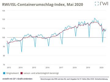 RWI/ISL-Containerumschlag-Index, Mai 2020