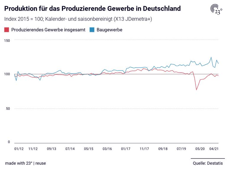 Produktion für das Produzierende Gewerbe in Deutschland