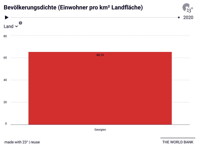 Bevölkerungsdichte (Einwohner pro km² Landfläche)