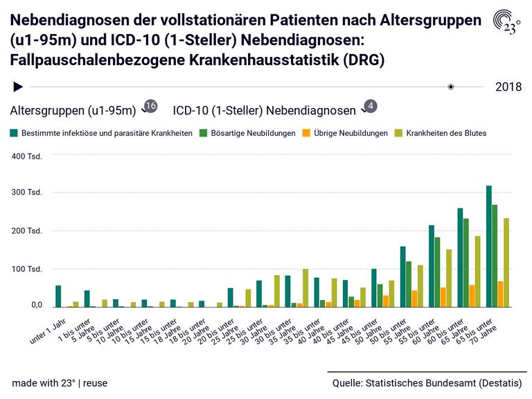 Nebendiagnosen der vollstationären Patienten nach Altersgruppen (u1-95m) und ICD-10 (1-Steller) Nebendiagnosen: Fallpauschalenbezogene Krankenhausstatistik (DRG)