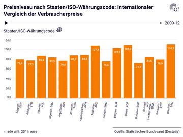 Preisniveau nach Staaten/ISO-Währungscode: Internationaler Vergleich der Verbraucherpreise