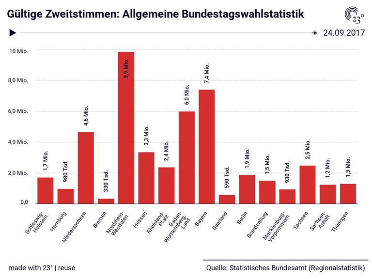 Gültige Zweitstimmen: Allgemeine Bundestagswahlstatistik
