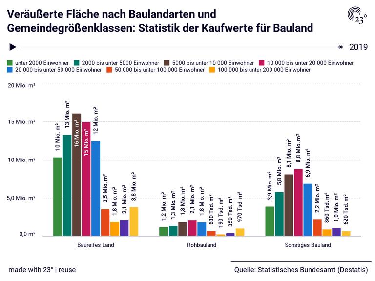 Veräußerte Fläche nach Baulandarten und Gemeindegrößenklassen: Statistik der Kaufwerte für Bauland