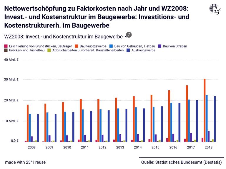 Nettowertschöpfung zu Faktorkosten nach Jahr und WZ2008: Invest.- und Kostenstruktur im Baugewerbe: Investitions- und Kostenstrukturerh. im Baugewerbe