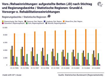 Vors./Rehaeinrichtungen: aufgestellte Betten (JD) nach Stichtag und Regierungsbezirke / Statistische Regionen: Grundd d. Vorsorge-o. Rehabilitationseinrichtungen