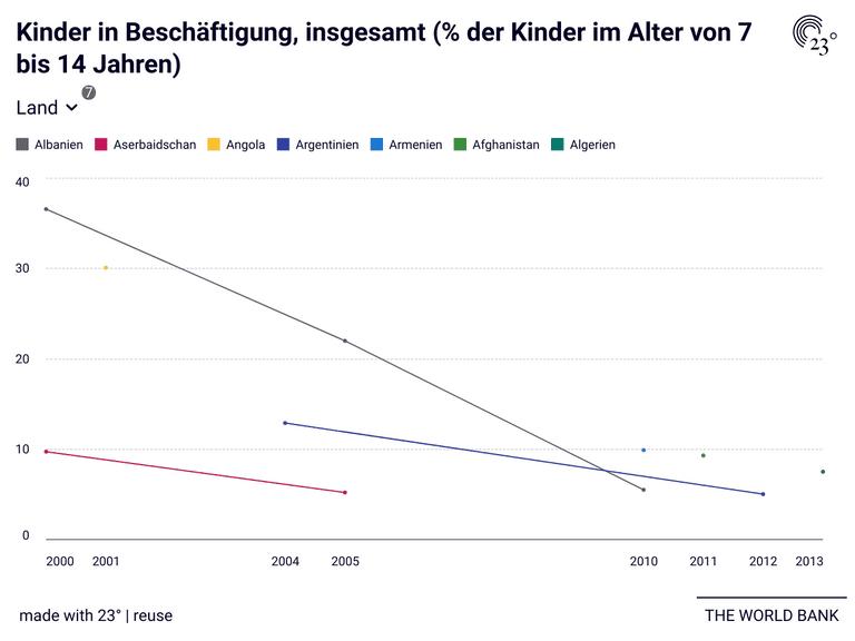 Kinder in Beschäftigung, insgesamt (% der Kinder im Alter von 7 bis 14 Jahren)