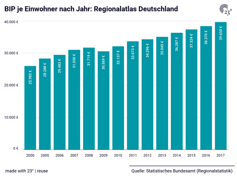 BIP je Einwohner nach Jahr: Regionalatlas Deutschland