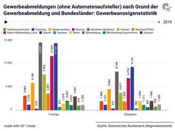 Gewerbeabmeldungen (ohne Automatenaufsteller) nach Grund der Gewerbeabmeldung und Bundesländer: Gewerbeanzeigenstatistik