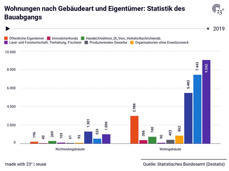 Wohnungen nach Gebäudeart und Eigentümer: Statistik des Bauabgangs