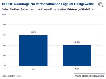 DEHOGA-Umfrage zur wirtschaftlichen Lage im Gastgewerbe