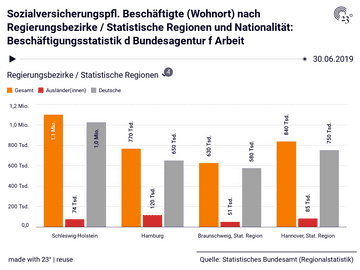 Sozialversicherungspfl. Beschäftigte (Wohnort) nach Regierungsbezirke / Statistische Regionen und Nationalität: Beschäftigungsstatistik d Bundesagentur f Arbeit
