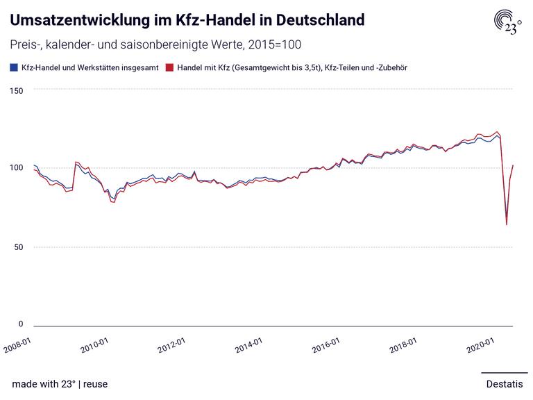 Umsatzentwicklung im Kfz-Handel in Deutschland