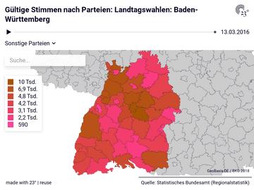 Gültige Stimmen nach Parteien: Landtagswahlen: Baden-Württemberg
