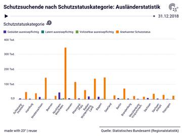 Schutzsuchende nach Schutzstatuskategorie: Ausländerstatistik