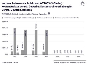 Verbrauchsteuern nach Jahr und WZ2003 (3-Steller): Kostenstruktur Verarb. Gewerbe: Kostenstrukturerhebung im Verarb. Gewerbe, Bergbau