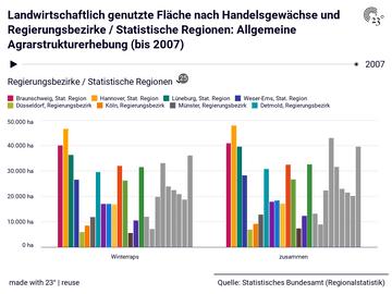 Landwirtschaftlich genutzte Fläche nach Handelsgewächse und Regierungsbezirke / Statistische Regionen: Allgemeine Agrarstrukturerhebung (bis 2007)
