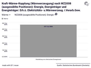 Kraft-Wärme-Kopplung (Wärmeerzeugung) nach WZ2008 (ausgewählte Positionen): Energie, Energieträger und Energieträger: Erh.ü. Elektrizitäts- u.Wärmeerzeug. i.Verarb.Gew.