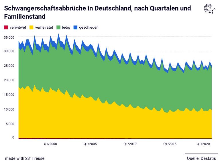 Schwangerschaftsabbrüche in Deutschland, nach Quartalen und  Familienstand