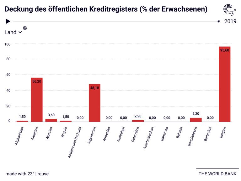 Deckung des öffentlichen Kreditregisters (% der Erwachsenen)