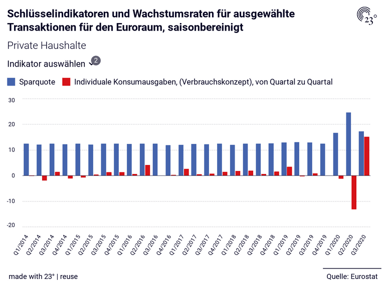 Schlüsselindikatoren und Wachstumsraten für ausgewählte Transaktionen für den Euroraum, saisonbereinigt