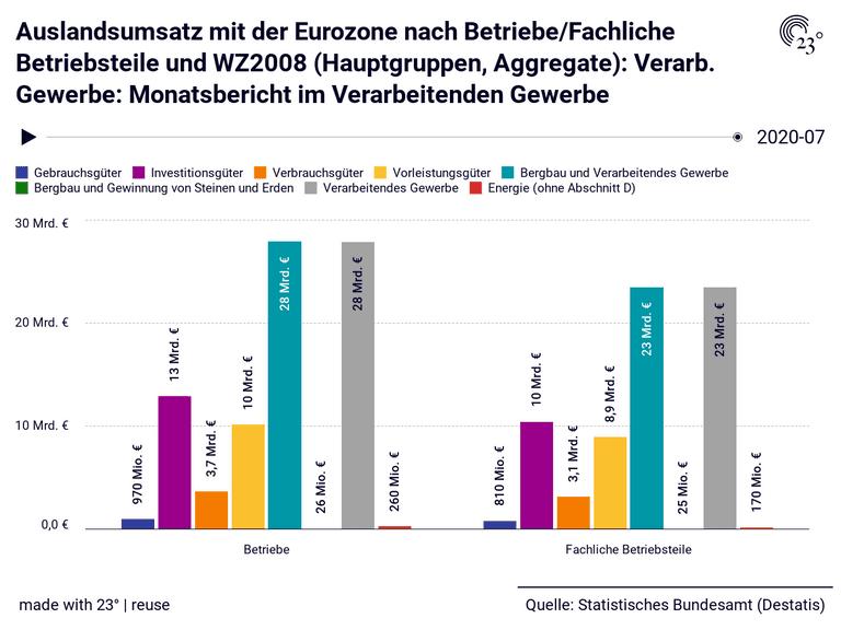 Auslandsumsatz mit der Eurozone nach Betriebe/Fachliche Betriebsteile und WZ2008 (Hauptgruppen, Aggregate): Verarb. Gewerbe: Monatsbericht im Verarbeitenden Gewerbe