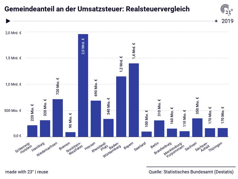 Gemeindeanteil an der Umsatzsteuer: Realsteuervergleich