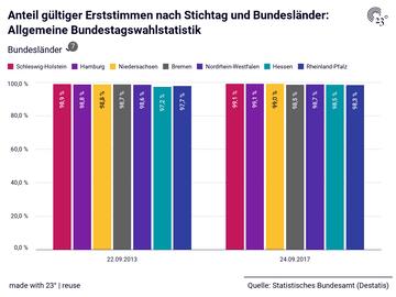 Anteil gültiger Erststimmen nach Stichtag und Bundesländer: Allgemeine Bundestagswahlstatistik