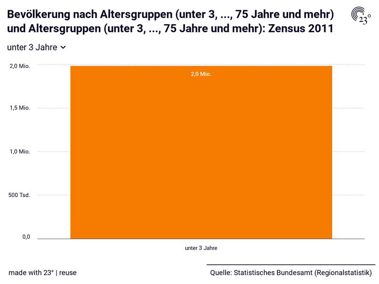 Bevölkerung nach Altersgruppen (unter 3, ..., 75 Jahre und mehr) und Altersgruppen (unter 3, ..., 75 Jahre und mehr): Zensus 2011