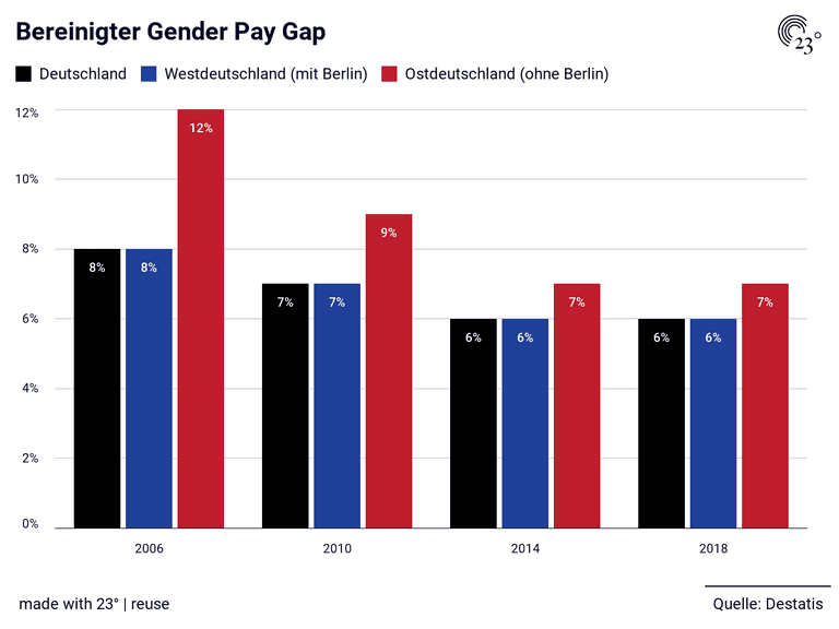 Bereinigter Gender Pay Gap