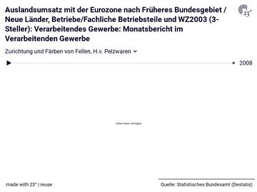 Auslandsumsatz mit der Eurozone nach Früheres Bundesgebiet / Neue Länder, Betriebe/Fachliche Betriebsteile und WZ2003 (3-Steller): Verarbeitendes Gewerbe: Monatsbericht im Verarbeitenden Gewerbe